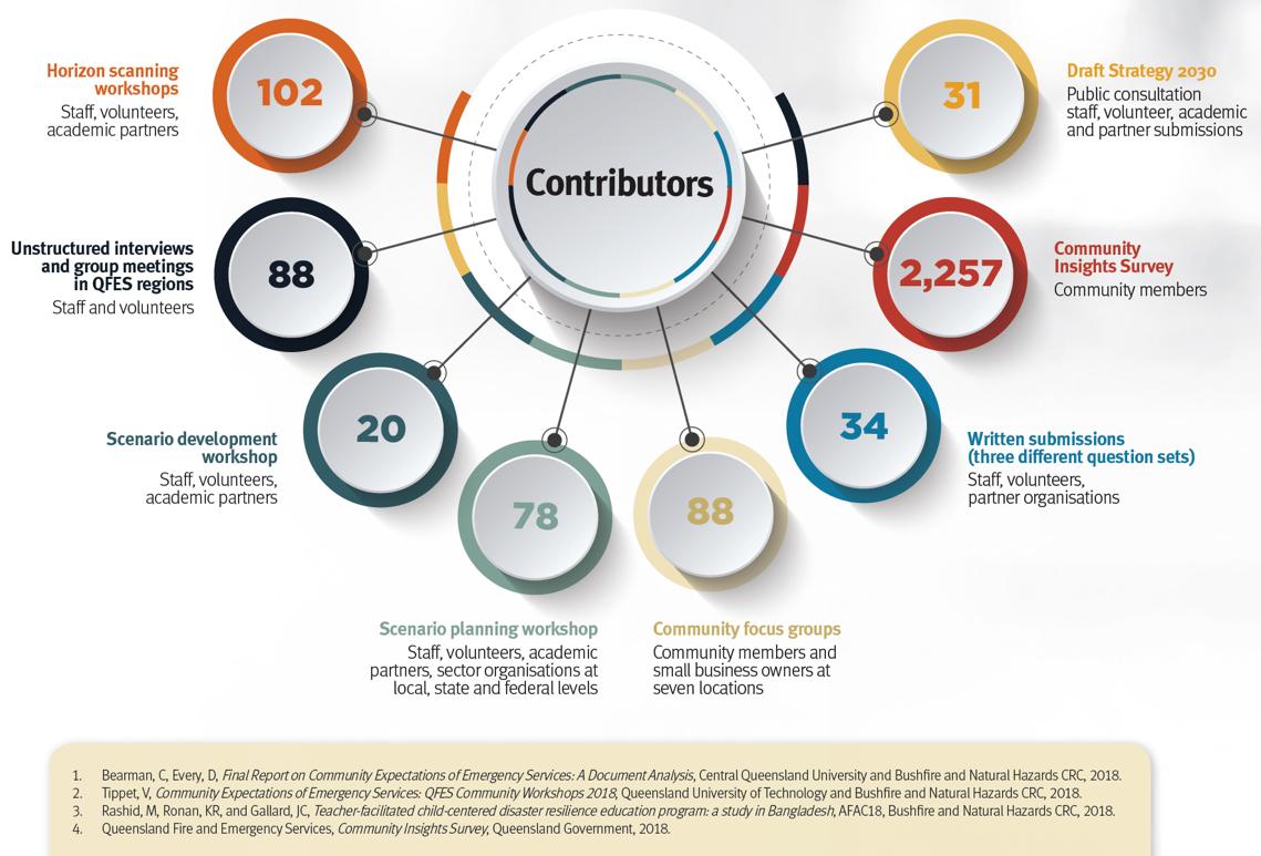 Diagram of QFES consultation contributors